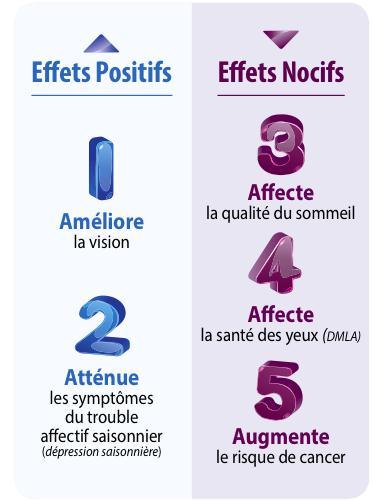effets positifs nocifs